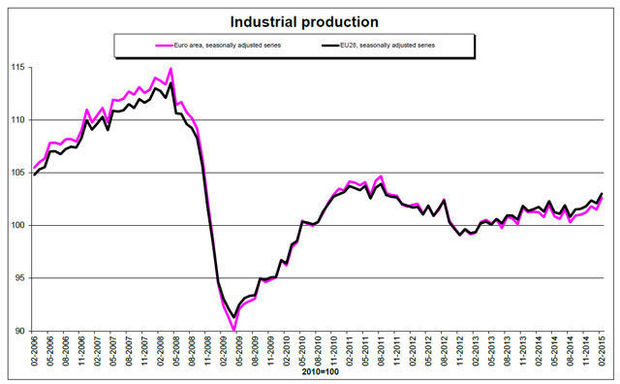 industriële productie eurozone april 2014
