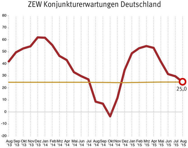 ZEW-index augustus 2015
